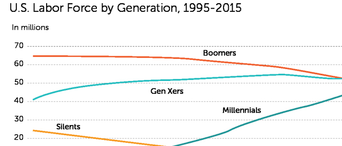 Younger Generation Takes Over: